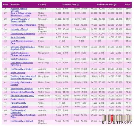 Интернациональный рейтинг институтов 2011-2012