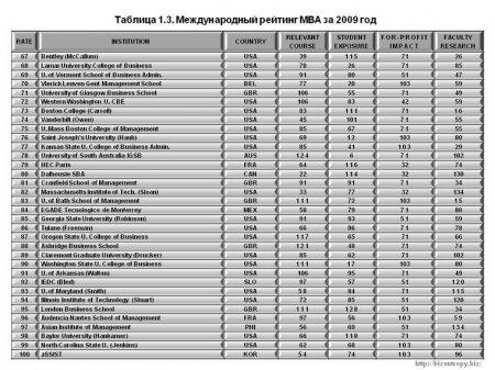 Интернациональный рейтинг MBA. Результат 2009 года